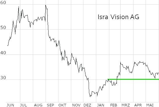 Chart Isra Vision AG